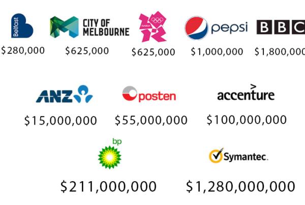 Các logo đắt nhất thế giới